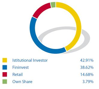 Berlusconi's Share in Mediaset: 38.62%