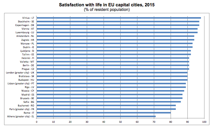 eurostat-satisfaction.png